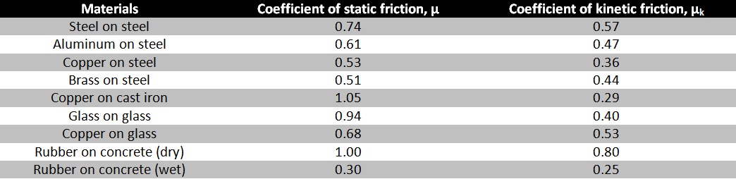 Coefficient of kinetic friction of different materials