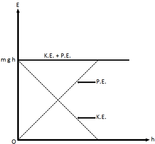 Graph of conversion of energy from potential to kinetic energy.