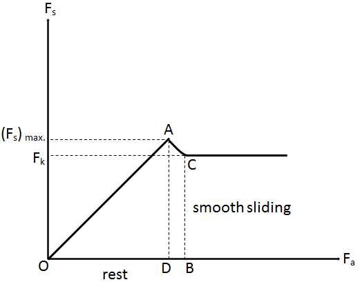 Graph of force of friction Vs applied force